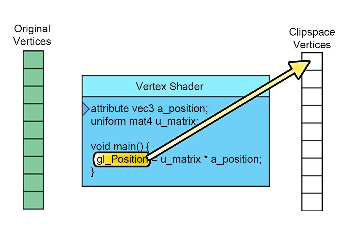 WebGL How It Works